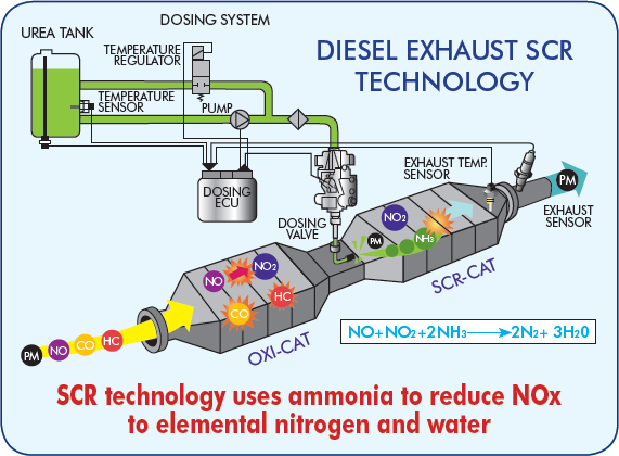 Diesel Exhaust SCR Technology